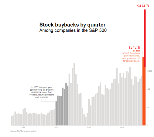 stock buyback2c
