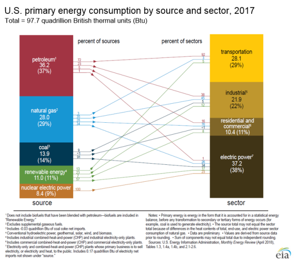 consumption-by-source-and-sector