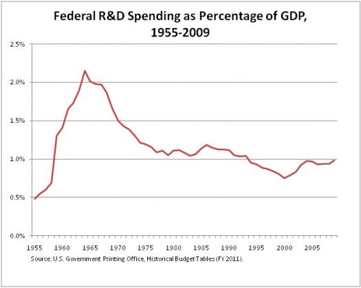 R_D_spending