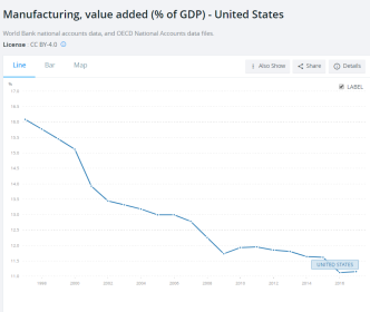mfg_in_gdp_wb