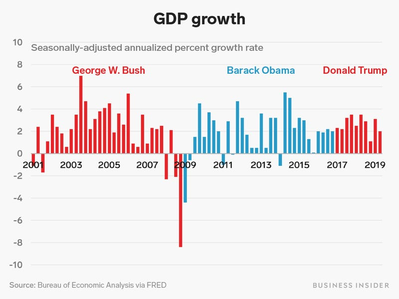 domestic_product_growth