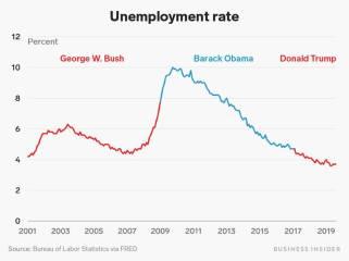 unemployment_rate