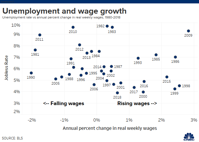 unemployment_and_wages